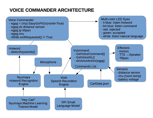 VoiceCommander_Arch